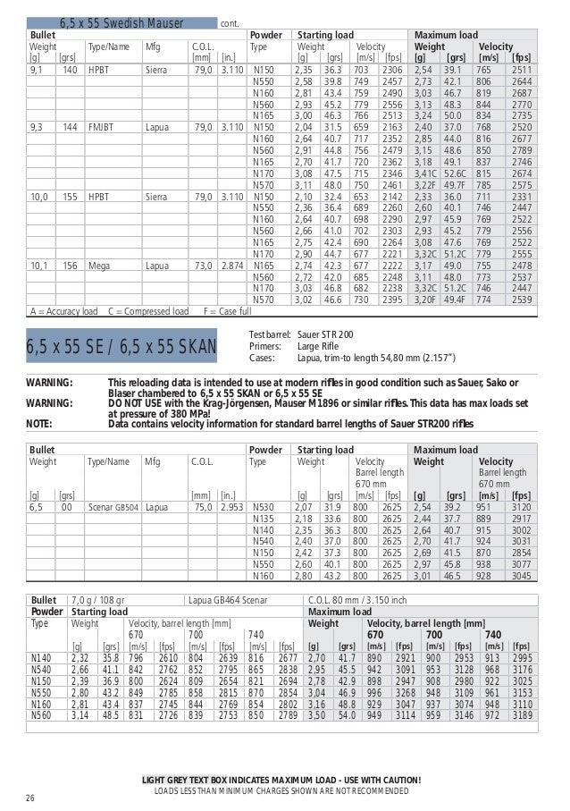 vihtavuori reloading guide 2015 eng ed 14 w rh slideshare net Lapua Sniper Rifle Chris Kyle 338 Lapua