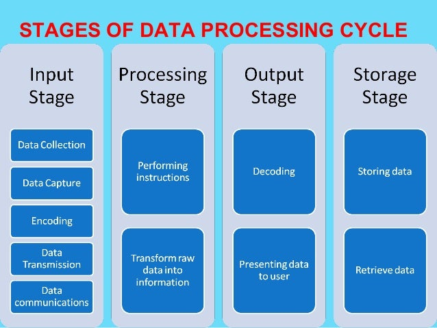 DATA PROCESSING IN COMPUTER
