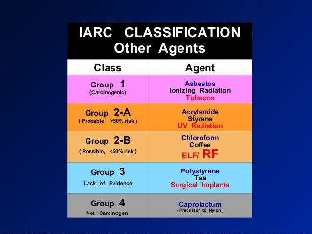 List of IARC Group 1 carcinogens