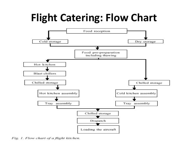 flow diagram for catering Flow diagram section  we give advice to the catering and retail sector on providing safer food for customers, food hygiene legislation guidance and food allergy.