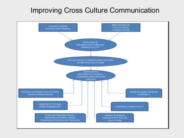 Vijay makwana 130210125067 cross culturalcommunication