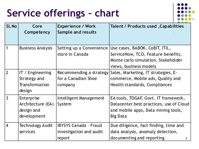 Itil Servicenow Offerings