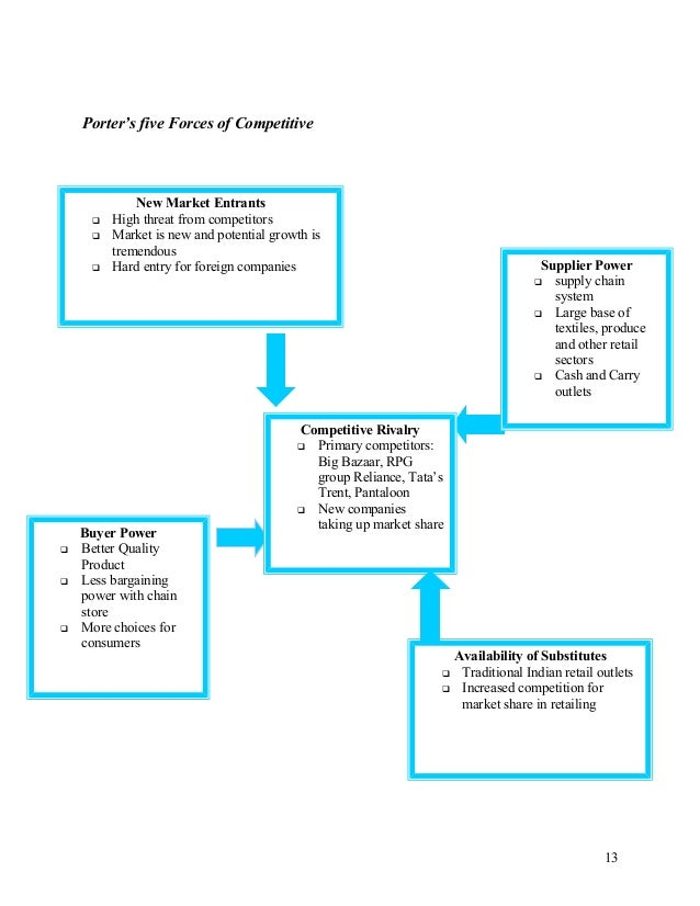 walmart five forces model case study As porter's 5 forces analysis deals with factors outside an industry that influence the nature of competition within it, the forces inside the industry (microenvironment) that influence the way in which firms compete, and so the industry's likely profitability is conducted in porter's five forces model.