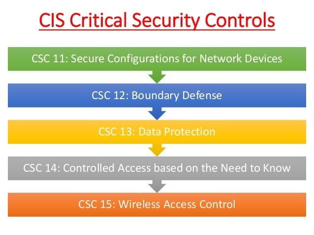 Effective Cyber Defense Using CIS Critical Security Controls