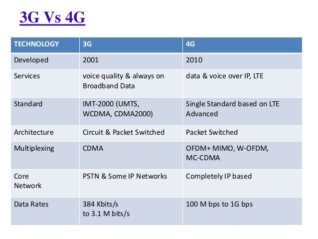3g vs 4g essay Mobile broadband, telephone carriers - telecommunications: 3g and 4g wireless.