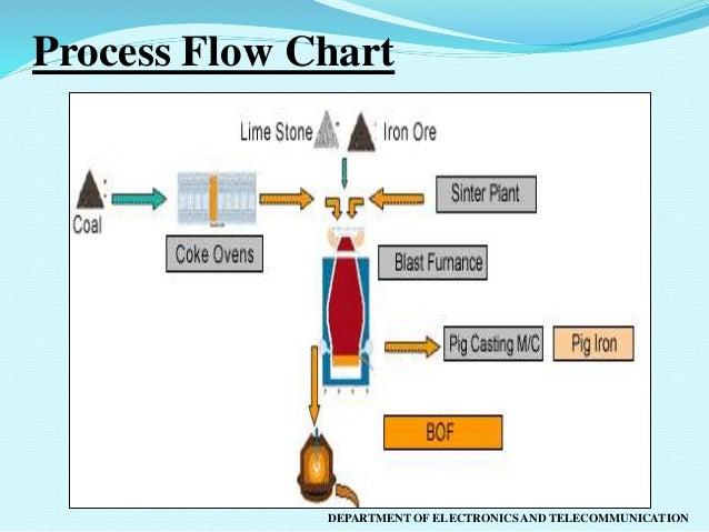 Bhilai Steel Plant Vocational Training