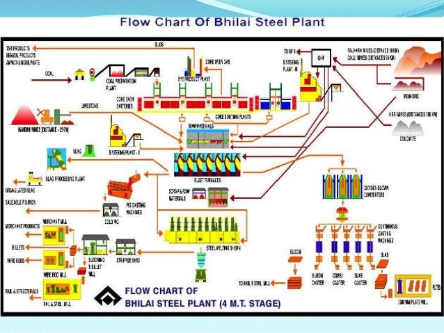 Bhilai steel plant home page