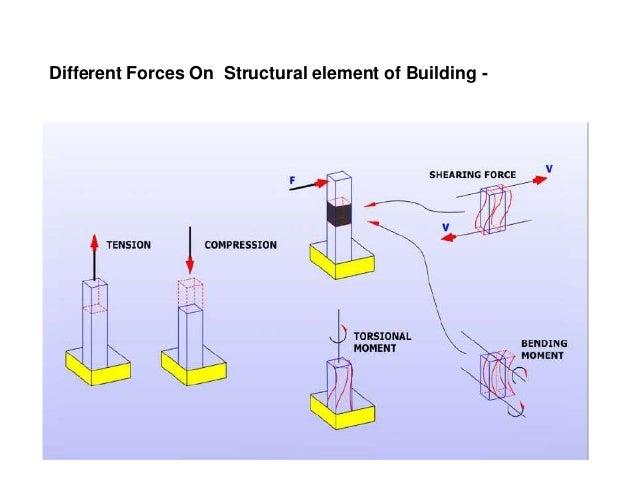 diagram of forces a building