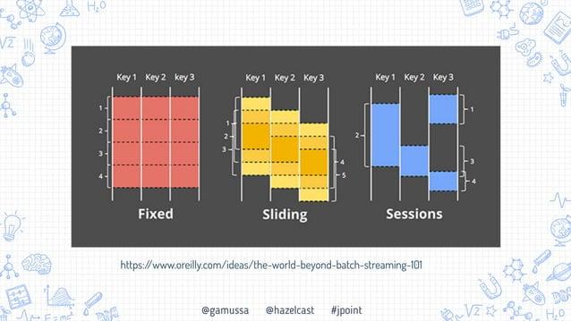 @gamussa @hazelcast #jpoint Потоковая обработка: итоги • Получать результаты вычислений реальном времени возможно!