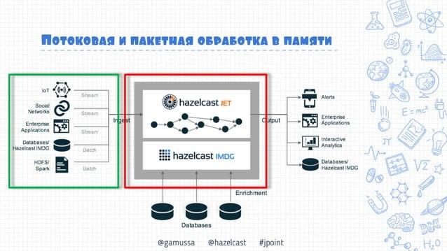 @gamussa @hazelcast #jpoint Jet против мира Big Data Простота в разработке в развертывании (даже в облаках)