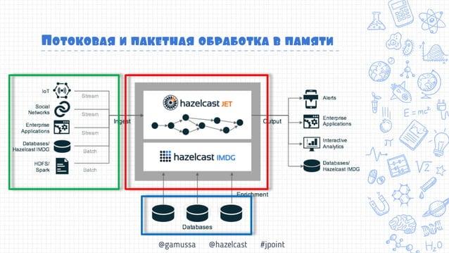 @gamussa @hazelcast #jpoint Jet против мира Big Data Простота в разработке в развертывании (даже в облаках) Скорость