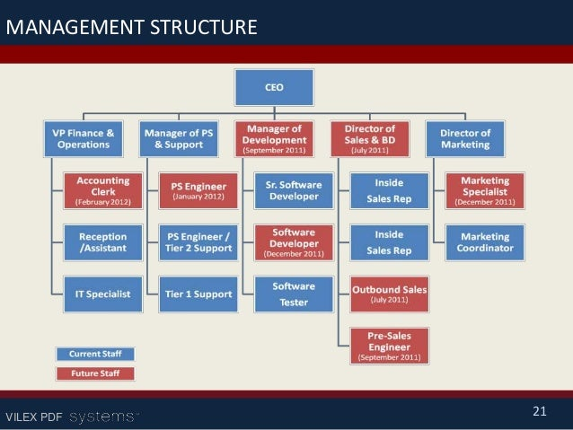 Structure of a business plan ppt example
