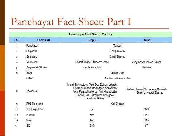 Village level micro planning program exhaustive presentation garry panchayat altavistaventures Images