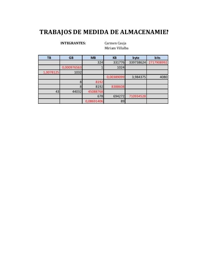 TRABAJOS DE MEDIDA DE ALMACENAMIENTO INTEGRANTES:  TB  GB  0,000976563 1,0078125 1032  Carmen Cauja Miriam Villalba MB 324...