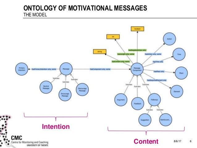 8/6/17 6 ONTOLOGY OF MOTIVATIONAL MESSAGES THE MODEL Intention Content