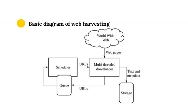 Basic diagram of web harvesting