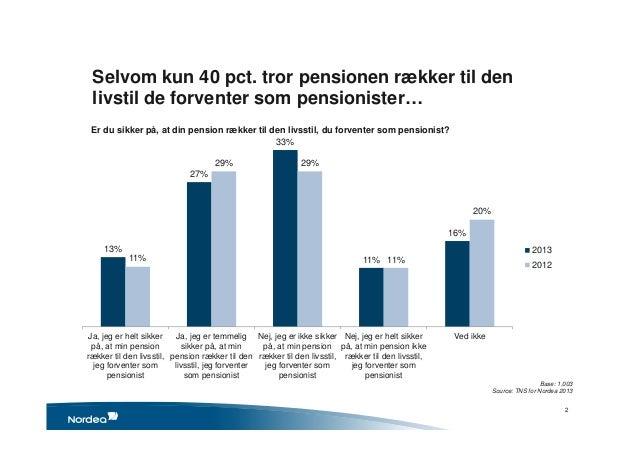 Vi lukker øjnene for vores pensionsbehov 2013 Slide 2