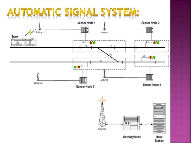 Indian railway signal system ppt