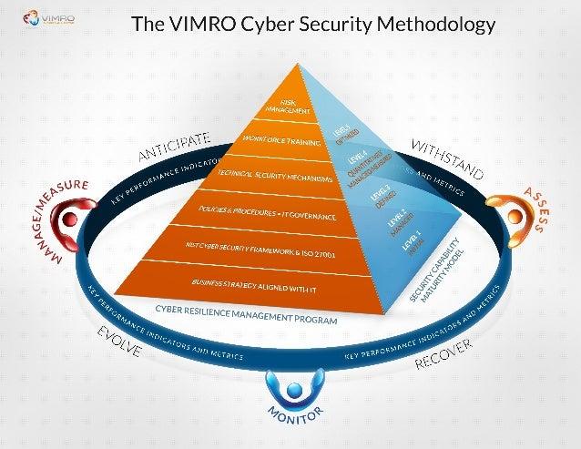 VIMRO Cyber Security Methodology