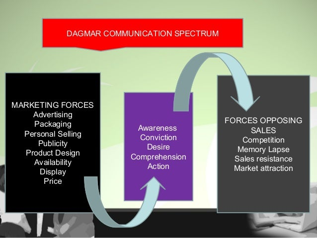 Hierarchy of effects Communication Process Awareness Interest Liking, Preference Purchase, Action