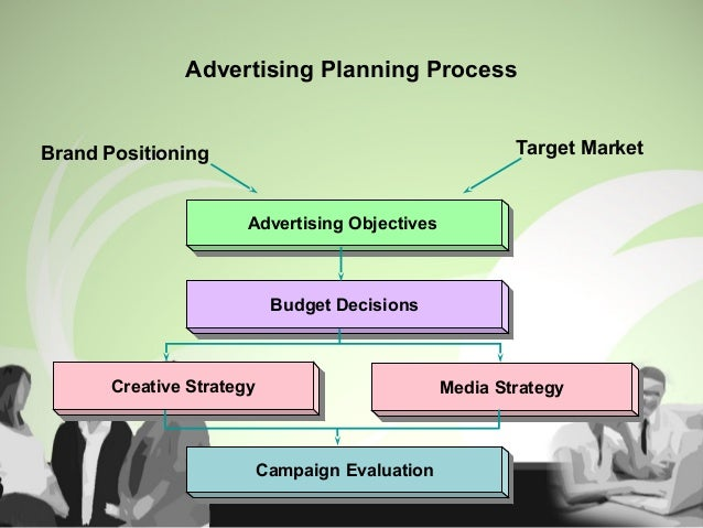 Advertising Planning Process Advertising ObjectivesAdvertising Objectives Budget DecisionsBudget Decisions Creative Strate...