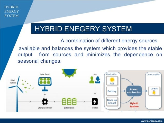 Hybrid Energy Systems