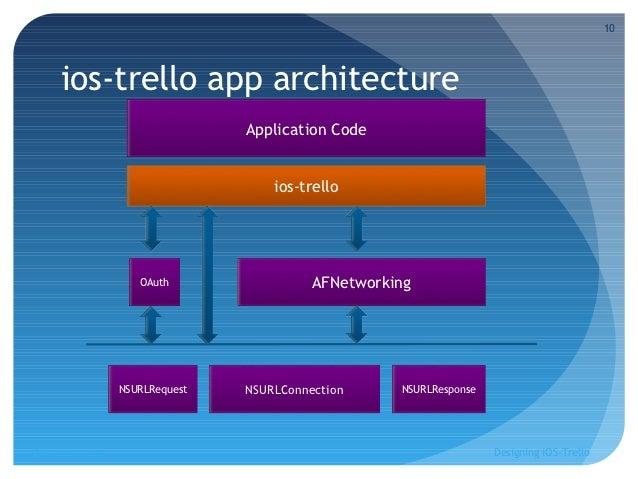 Designing Ios Trello 10 10 Ios Trello App Architecture