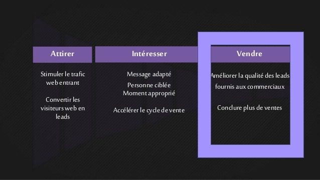 l'alignement entre ventes et marketing Slide 3