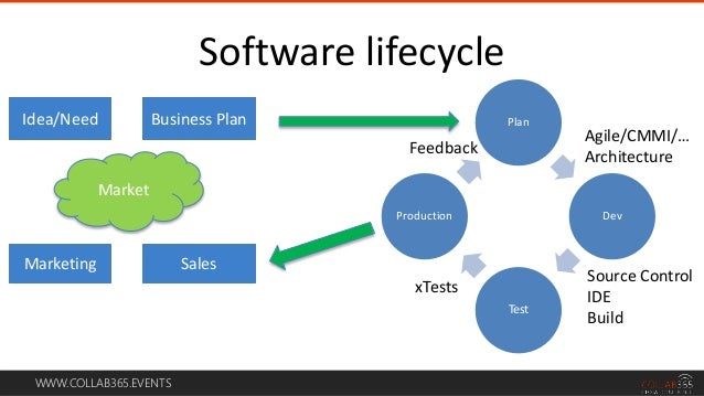 WWW.COLLAB365.EVENTS Software lifecycle Plan Dev Test Production Idea/Need Business Plan Marketing Sales Market Feedback A...