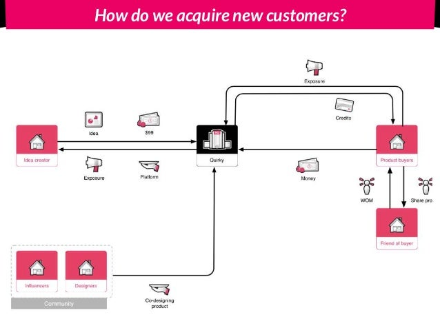 Focus on Acquisition channels Selection of 6 proven channels for start-ups to get traction by Gabriel Weinberg and Justin ...
