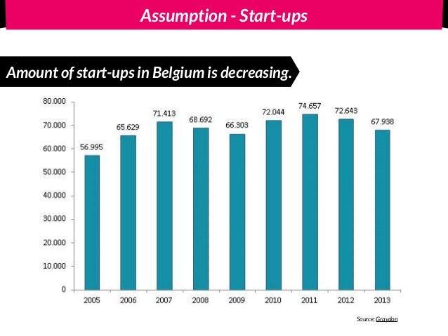 Opposite - Start-ups increase the amount of start-ups