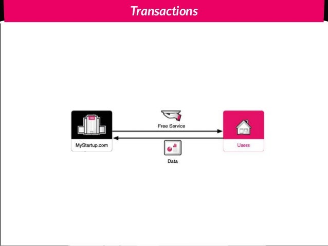 Product 5 Money 5 Less Money Experience Right Data 1 Reputation Credits Service Exposure Indiegogo & KickStarter - Crowdfu...