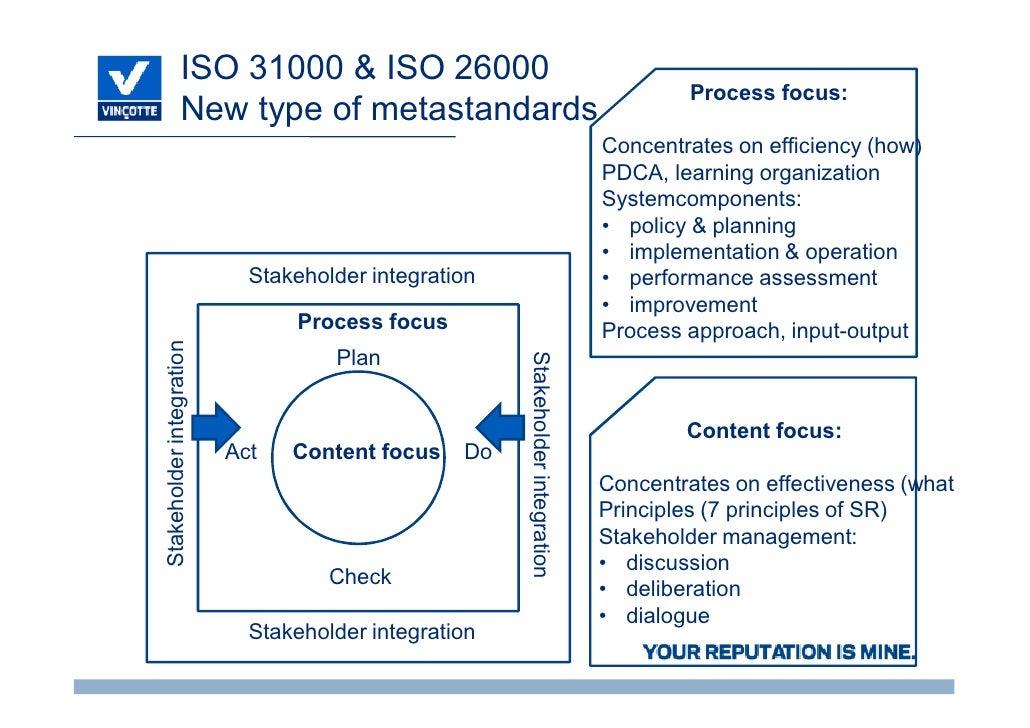 SR10, een certificeerbare norm voor maatschappelijk verantwoord ondernemen  door Paul Olivier, Group Manager Certification Vinçotte Slide 3