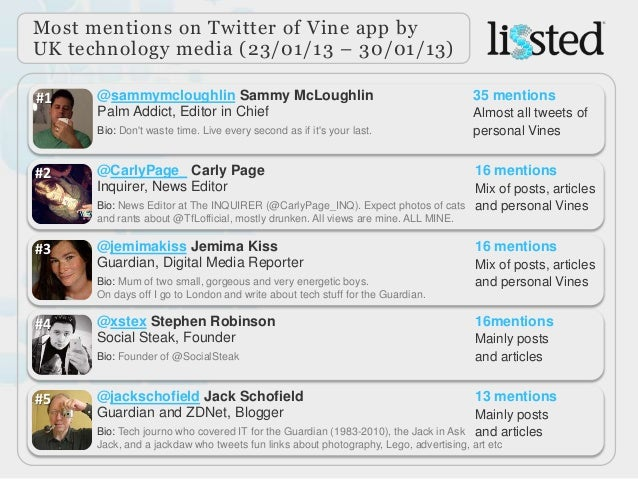 Most mentions on Twitter of Vine app byUK technology media (23/01/13 – 30/01/13)#1    @sammymcloughlin Sammy McLoughlin   ...