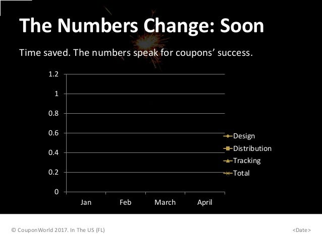 The Numbers Change: Soon Time saved. The numbers speak for coupons' success. 0 0.2 0.4 0.6 0.8 1 1.2 Jan Feb March April D...