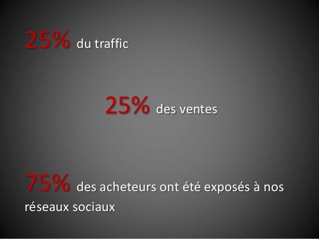25% du traffic 25% des ventes 75% des acheteurs ont été exposés à nos réseaux sociaux