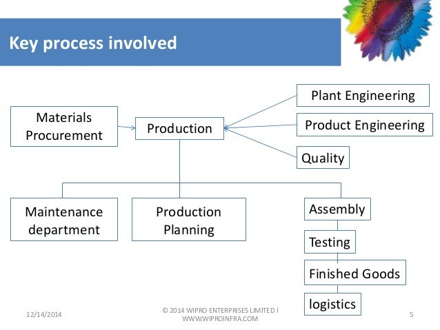 vision and mission analysis of wipro Tata powers has always stood firmly by it's vision, mission and company values learn more about them in this section of the website.