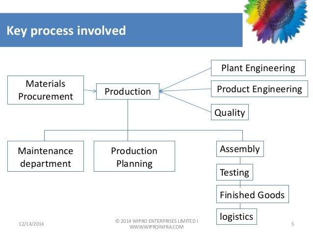 wipro infrastructure engineering