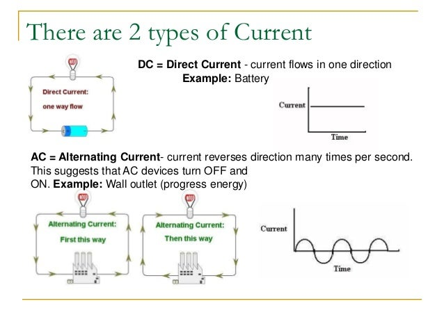 As Level Physics Electric Circuits on ac vs dc current graphs