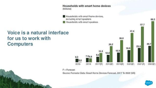Voice Applications - Next Generation Intelligent Interfaces Slide 3