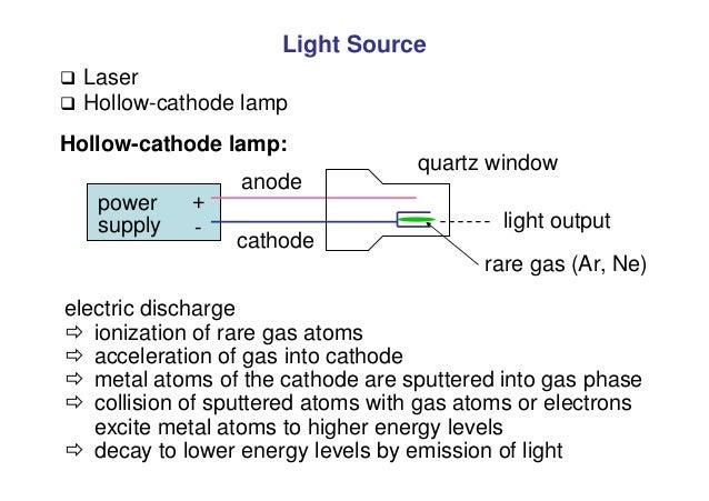 Light Source  Laser  Hollow-cathode lamp Hollow-cathode lamp: power supply + - anode light output quartz window cathode ...