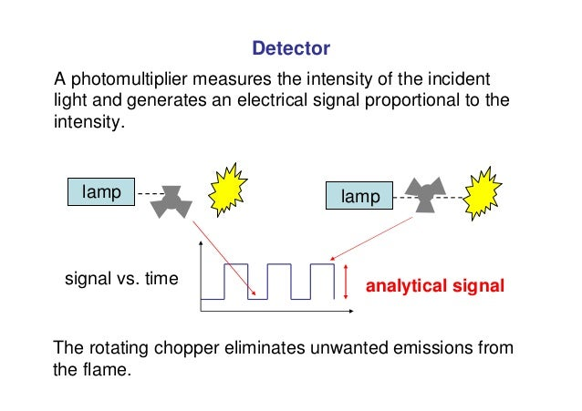 Detector A photomultiplier measures the intensity of the incident light and generates an electrical signal proportional to...