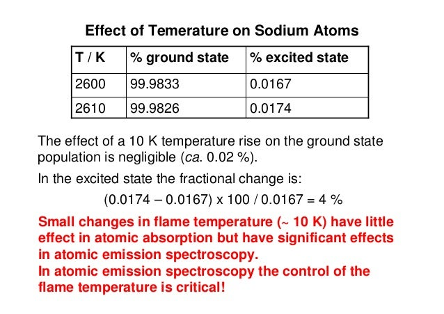 Effect of Temerature on Sodium Atoms 0.017499.98262610 0.016799.98332600 % excited state% ground stateT / K The effect of ...