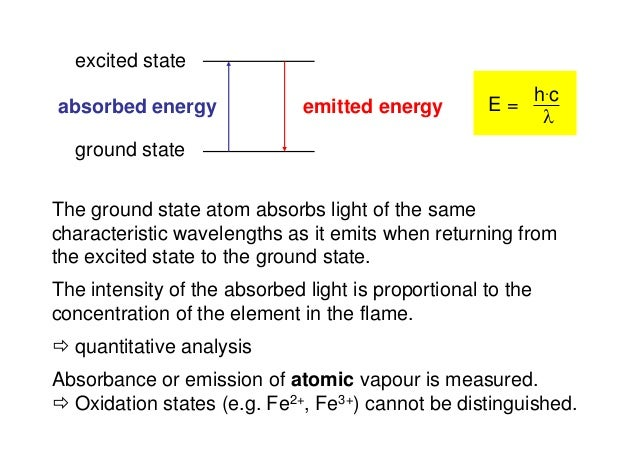 excited state ground state emitted energyabsorbed energy E = h.c  The ground state atom absorbs light of the same charact...