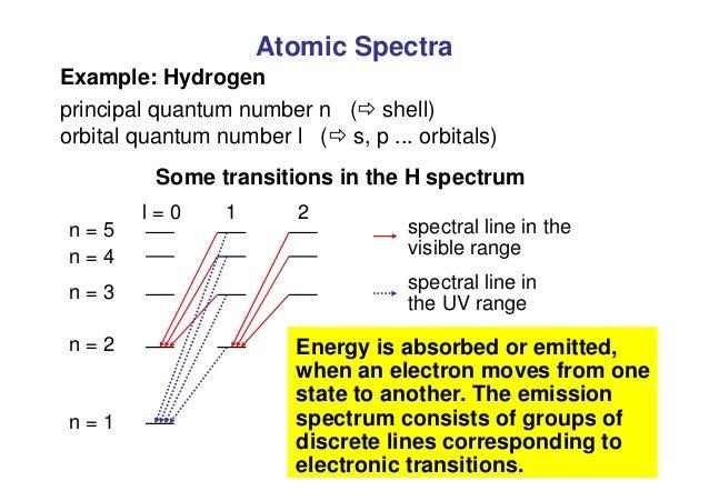 Atomic Spectra Example: Hydrogen principal quantum number n ( shell) orbital quantum number l ( s, p ... orbitals) Some ...