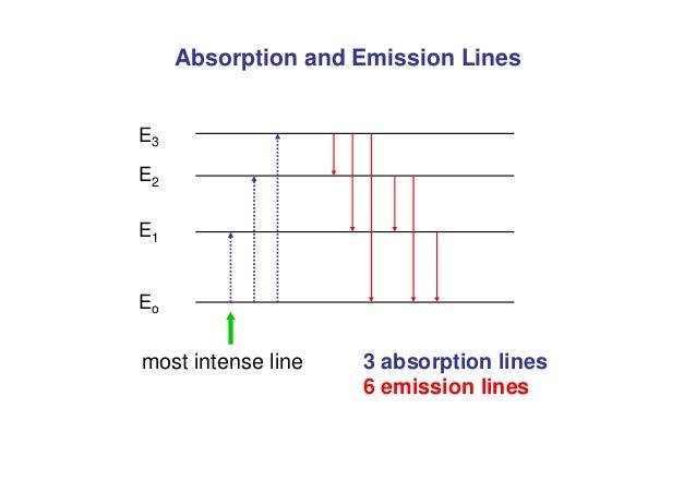Absorption and Emission Lines E3 E2 E1 Eo 3 absorption lines 6 emission lines most intense line