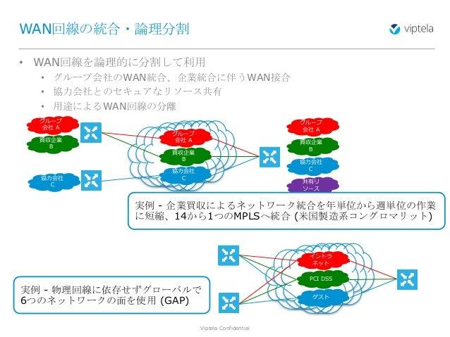 Viptela Confidential10 • WAN回線を論理的に分割して利用 • グループ会社のWAN統合、企業統合に伴うWAN接合 • 協力会社とのセキュアなリソース共有 • 用途によるWAN回線の分離 WAN回線の統合・論理分割 Tr...