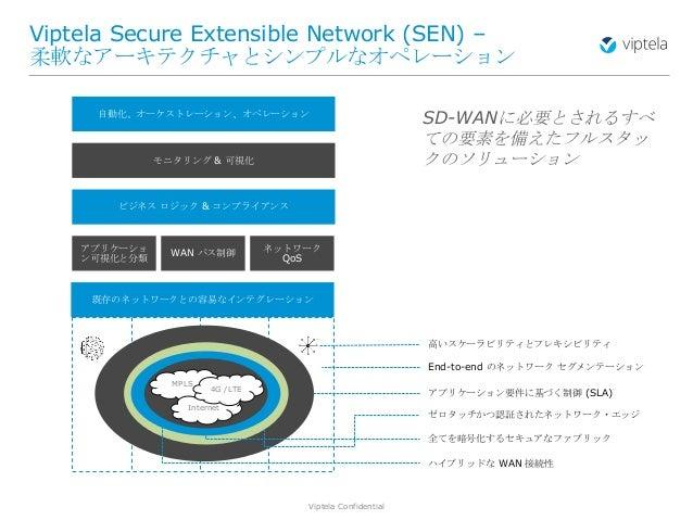 Viptela Confidential22 Viptela Secure Extensible Network (SEN) – 柔軟なアーキテクチャとシンプルなオペレーション MPLS Internet 4G /LTE アプリケーショ ン可視...