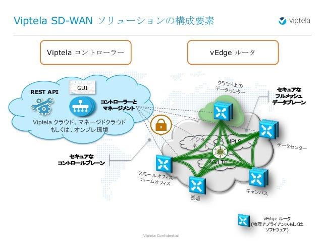 Viptela Confidential4 Viptela SD-WAN ソリューションの構成要素 4G/LTE MPLSインター ネット Viptela クラウド、マネージドクラウド もしくは、オンプレ環境 コントローラーと マネージメント ...