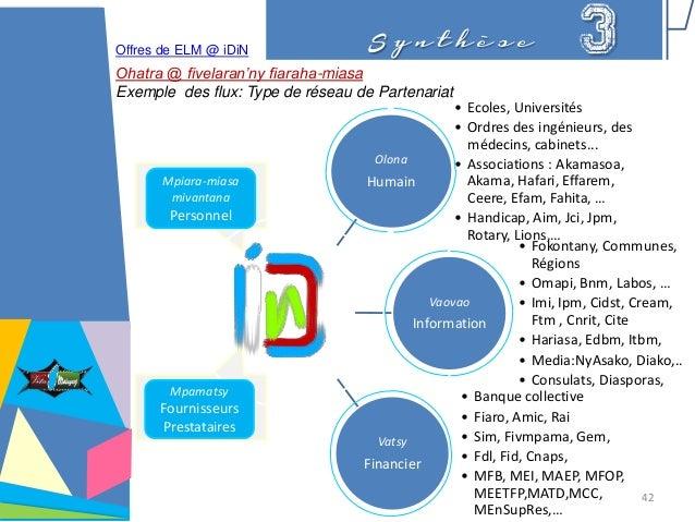S y n t h è s e 3Offres de ELM @ iDiN Ohatra @ fivelaran'ny fiaraha-miasa Exemple des flux: Type de réseau de Partenariat ...
